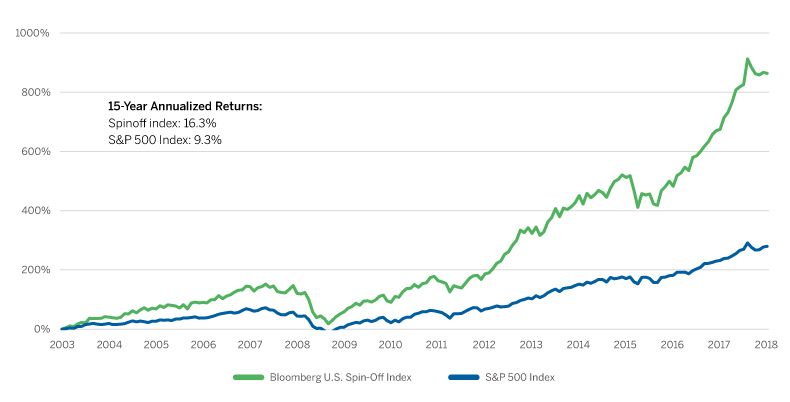 Cumulative Return, 6/30/03-6/30/18: Bloomberg U.S. Spinoff Index vs. S&P 500 Index