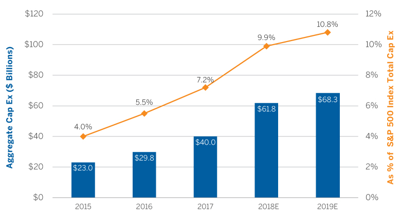 Amazon, Facebook, Google, Microsoft Capital Expenditure Growth Trend, 2015-2019E