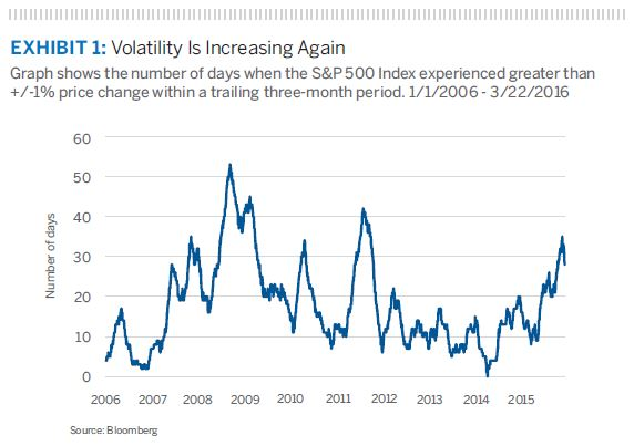 Volatility Is Increasing Again
