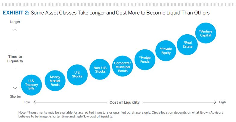 Some Asset Classes Take Longer and Cost More to Become Liquid Than Others