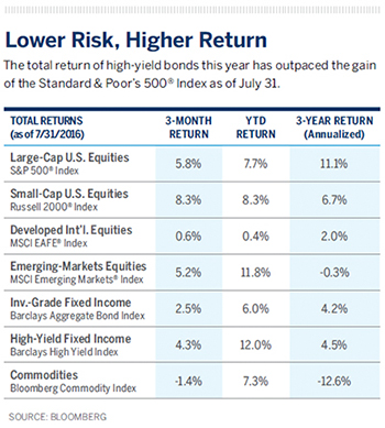The total return of high-yield bonds this year has outpaced the gainof the Standard & Poor's 500® Index as of July 31.