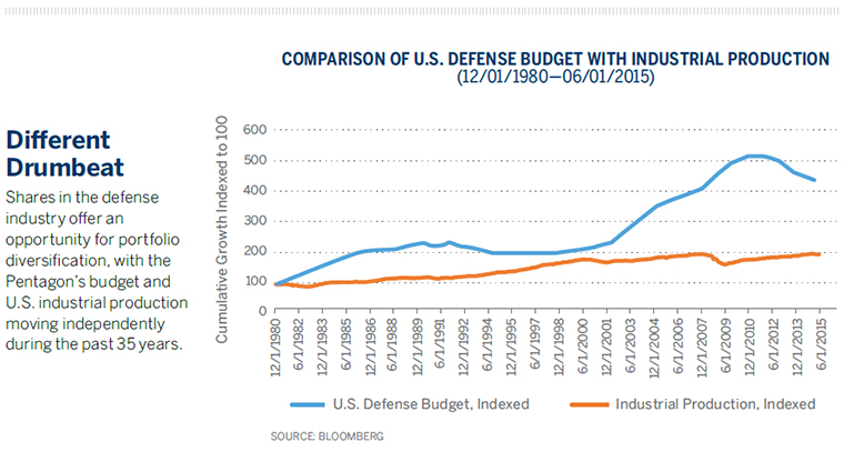 Shares in the defense industry offer an opportunity for portfolio diversification, with the Pentagon's budget and U.S. industrial production moving independently during the past 35 years.