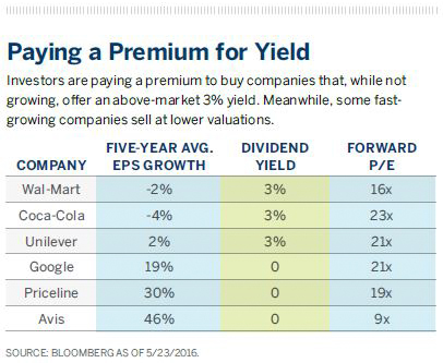 Paying a Premium for Yield Investors are paying a premium to buy companies that, while notgrowing, offer an above-market 3% yield. Meanwhile, some fastgrowingcompanies sell at lower valuations.