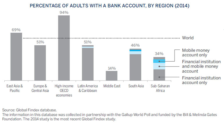 "A 2014 study of global banking trends showed growth in the percentage of citizens in emerging markets with access to banking services. While the number of ""unbanked"" citizens has fallen, banks still have a tremendous opportunity for emerging-market growth—in many regions, well over half of the population still has no relationship with the modern financial sector."