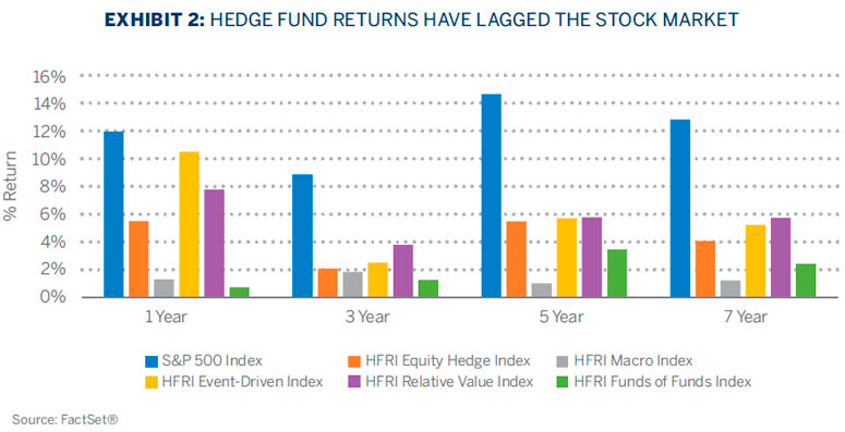 HEDGE FUND RETURNS HAVE LAGGED THE STOCK MARKET