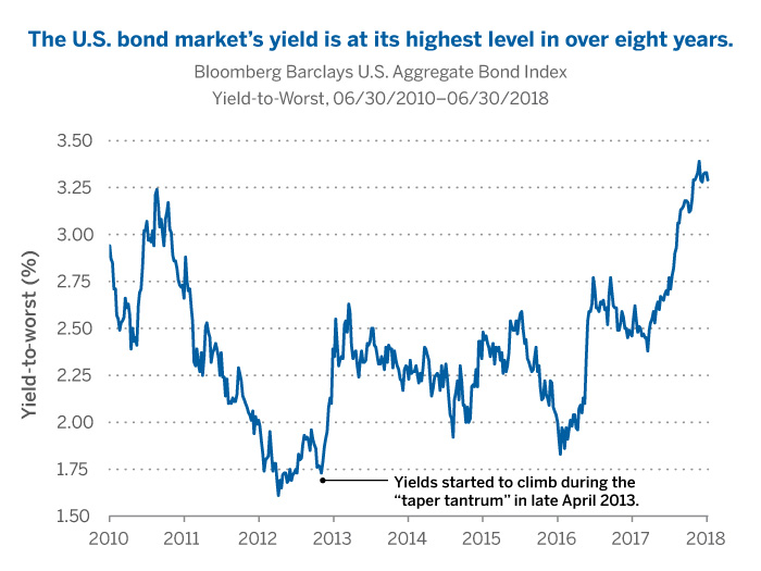 The U.S. bond market's yield is at its highest level in over eight years.