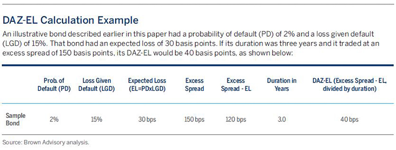DAZ-EL Calculation Example | An illustrative bond described earlier in this paper had a probability of default (PD) of 2% and a loss given default (LGD) of 15%. That bond had an expected loss of 30 basis points. If its duration was three years and it traded at an excess spread of 150 basis points, its DAZ-EL would be 40 basis points.