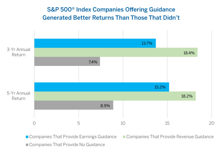 S&P 500® Index Companies Offering Guidance Generated Better Returns Than Those That Didn't
