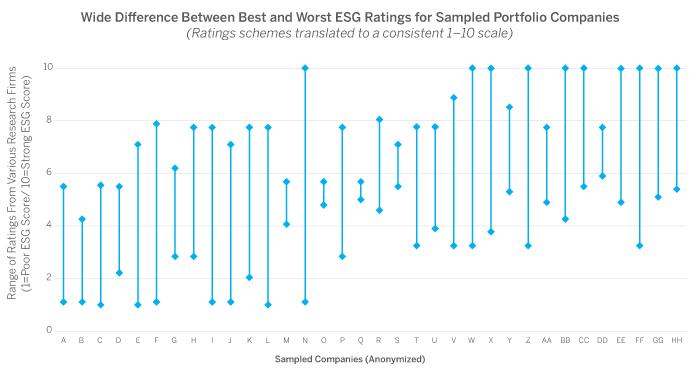 Take ESG Ratings With A Grain Of Salt   Brown Advisory