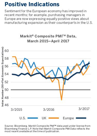 Sentiment for the European economy has improved inrecent months; for example, purchasing managers inEurope are now expressing equally positive views aboutmanufacturing expansion as their counterparts in the U.S.
