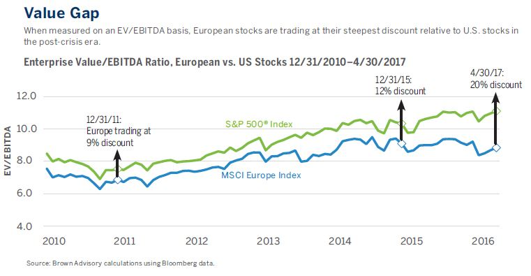 When measured on an EV/EBITDA basis, European stocks are trading at their steepest discount relative to U.S. stocks in the post-crisis era.