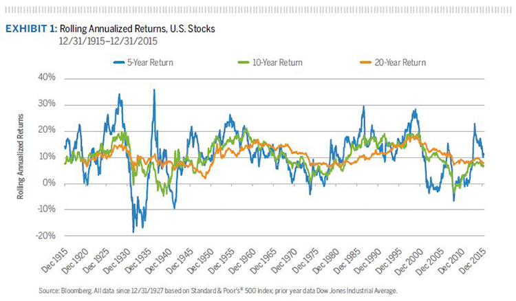 Rolling Annualized Returns, U.S. Stocks 12/31/1915–12/31/2015