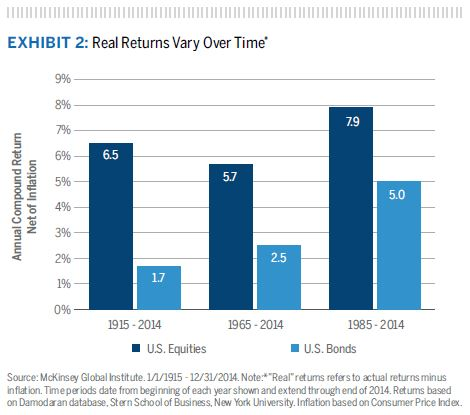 "Real Returns Vary Over Time* Source: McKinsey Global Institute. 1/1/1915 - 12/31/2014. Note:*""Real"" returns refers to actual returns minus inflation. Time periods date from beginning of each year shown and extend through end of 2014. Returns based on Damodaran database, Stern School of Business, New York University. Inflation based on Consumer Price Index."