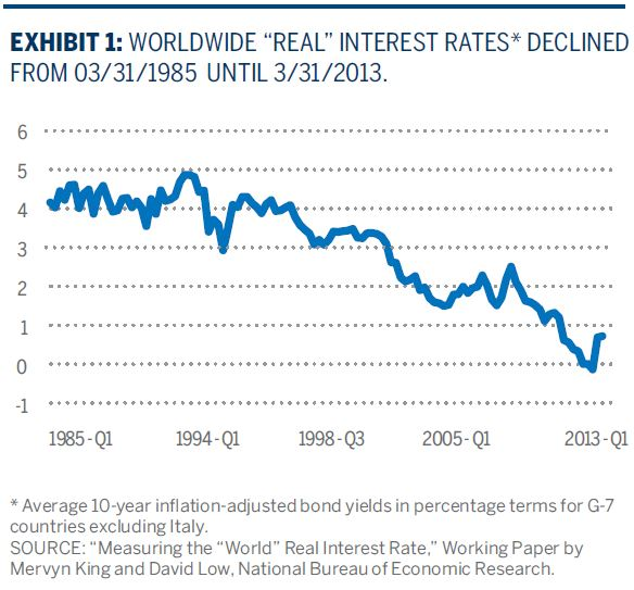 "WORLDWIDE ""REAL"" INTEREST RATES* DECLINED FR0M 03/31/1985 UNTIL 3/31/2013."