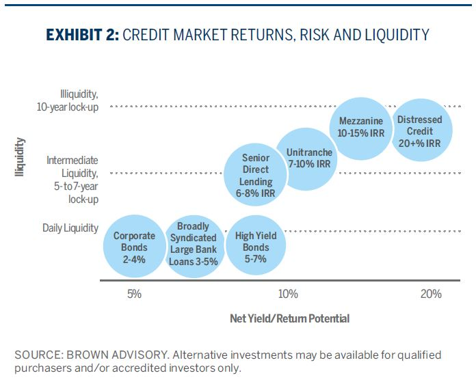 CREDIT MARKET RETURNS, RISK AND LIQUIDITY