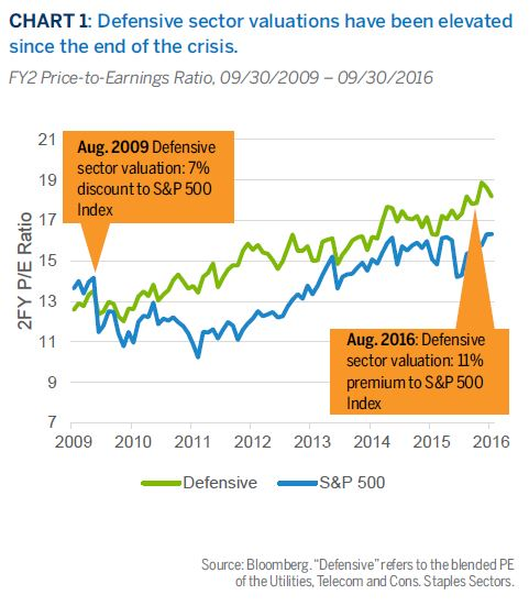 Defensive sector valuations have been elevatedsince the end of the crisis.