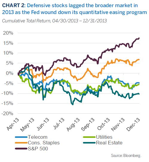 Defensive stocks lagged the broader market in2013 as the Fed wound down its quantitative easing program