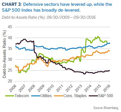Defensive sectors have levered up, while theS&P 500 Index has broadly de-levered.
