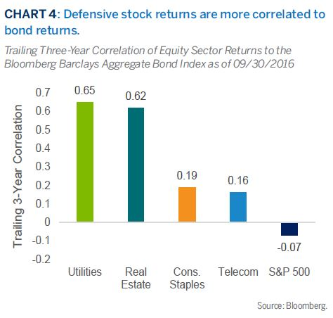 Defensive stock returns are more correlated tobond returns.