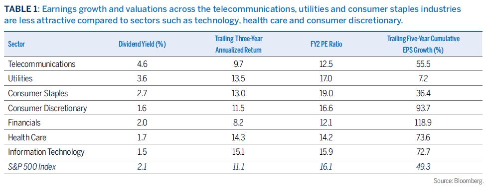 Earnings growth and valuations across the telecommunications, utilities and consumer staples industries are less attractive compared to sectors such as technology, health care and consumer discretionary.