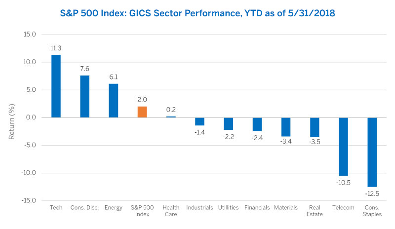 S&P 500 Index: GICS Sector Performance, YTD as of 5/31/2018