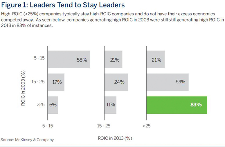 Leaders Tend to Stay Leaders | High-ROIC (>25%) companies typically stay high-ROIC companies and do not have their excess economicscompeted away. As seen below, companies generating high ROIC in 2003 were still still generating high ROIC in2013 in 83% of instances.