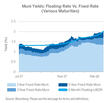 Muni Yields: Floating-Rate Vs. Fixed-Rate (Various Maturities)