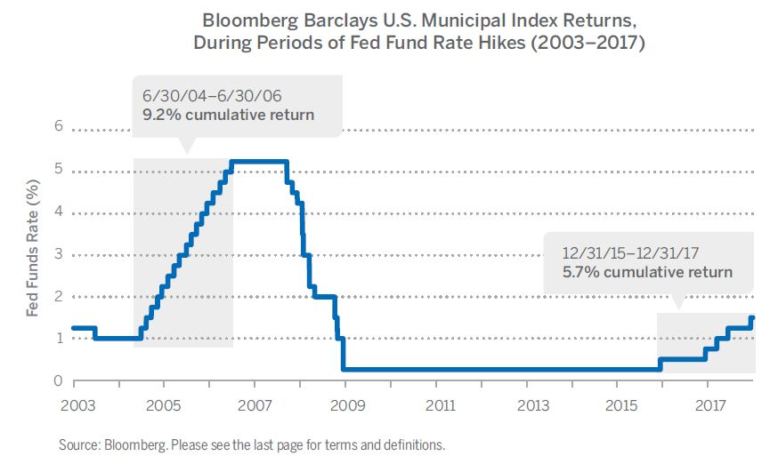 Bloomberg Barclays U.S. Municipal Index Returns, During Periods of Fed Fund Rate Hikes (2003–2017)