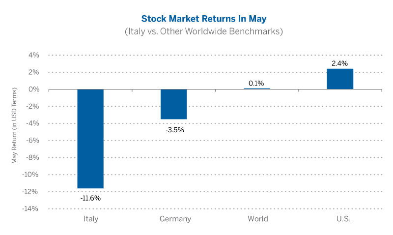 Stock Market Returns in May (Italy vs. Other Worldwide Benchmarks)