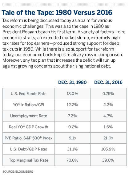 Tax reform is being discussed today as a balm for various economic challenges. This was also the case in 1980 as President Reagan began his first term. A variety of factors—dire economic straits, an extended market slump, extremely high tax rates for top earners—produced strong support for deep tax cuts in 1980. While there is also support for tax reform today, our economic backdrop is relatively rosy in comparison. Moreover, any tax plan that increases the deficit will run up against growing concerns about the rising national debt.