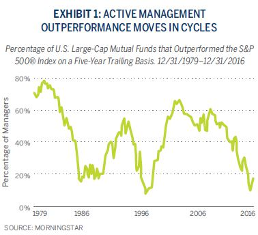 ACTIVE MANAGEMENT OUTPERFORMANCE MOVES IN CYCLES