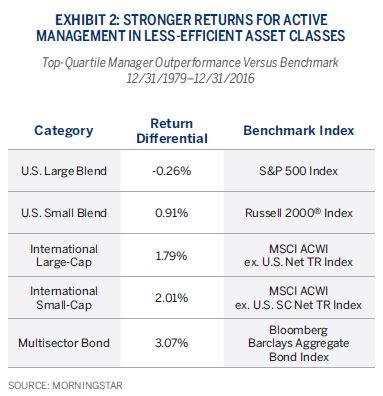 STRONGER RETURNS FOR ACTIVE MANAGEMENT IN LESS-EFFICIENT ASSET CLASSES
