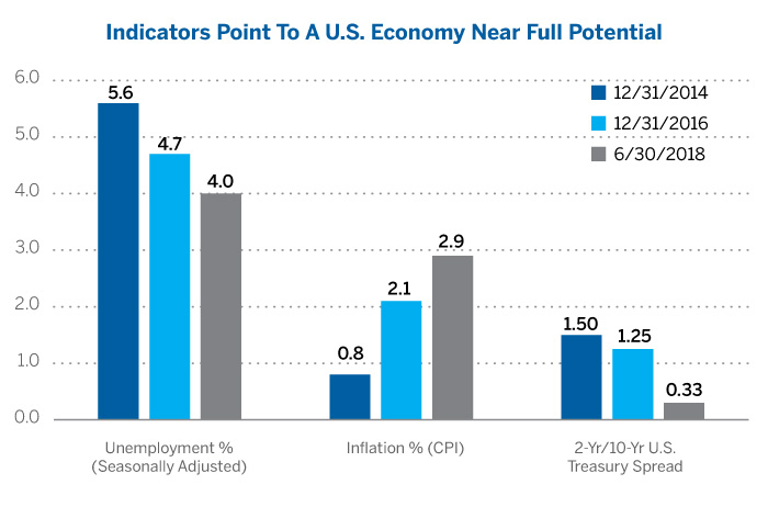 Indicators point to a U.S. economy near full potential